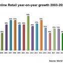 Online retail reaches 1.4% of SA's total retail