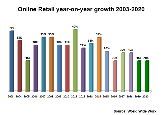 Online retail reaches 1 4% of SA's total retail - World Wide